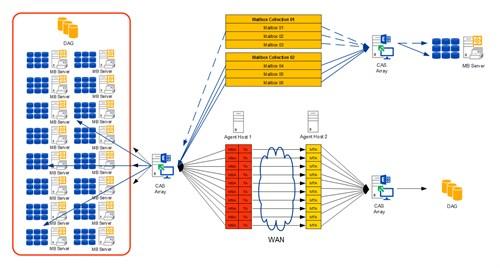 Architektur-Multiple-Agent-Hosts