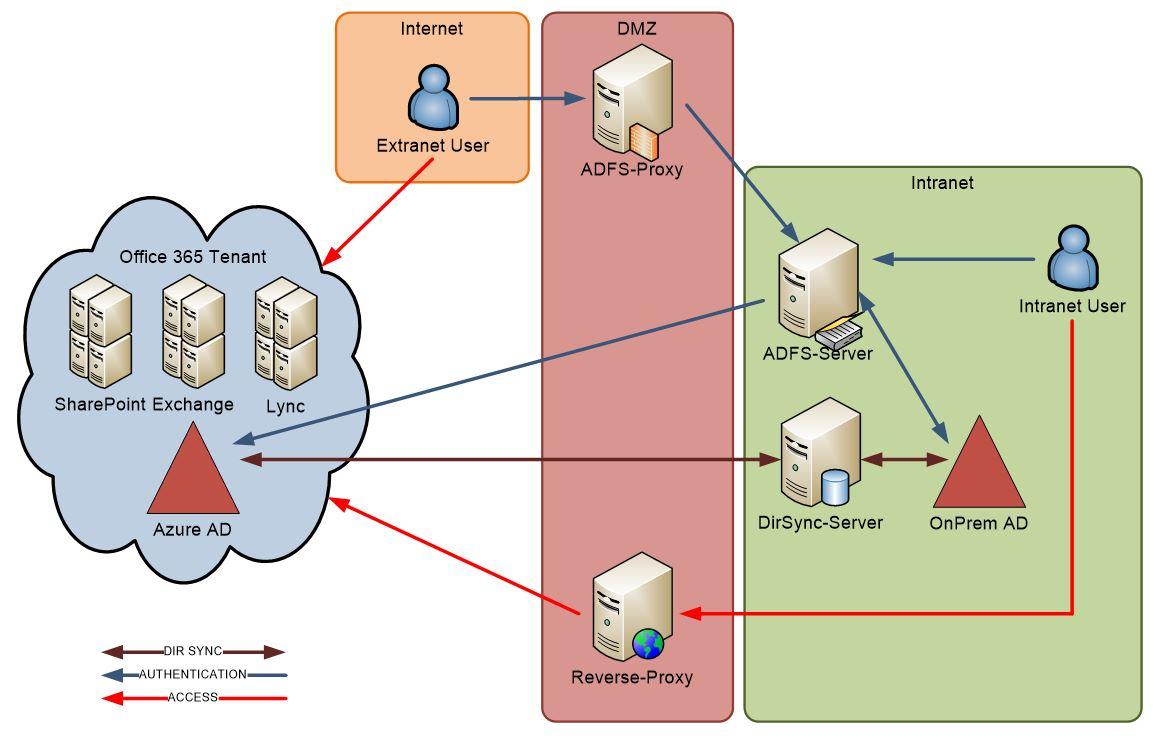 Directory Synchronisation OnPrem AD mit Azure AD