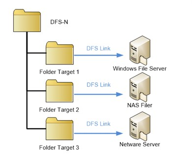 DFS-N (Distributed File System)