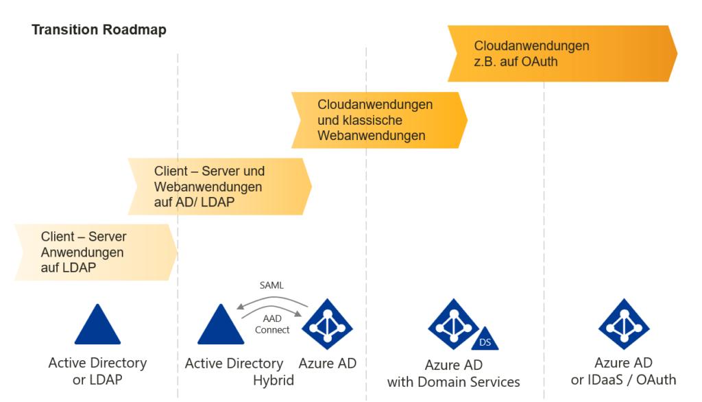 Cloud Transition Roadmap