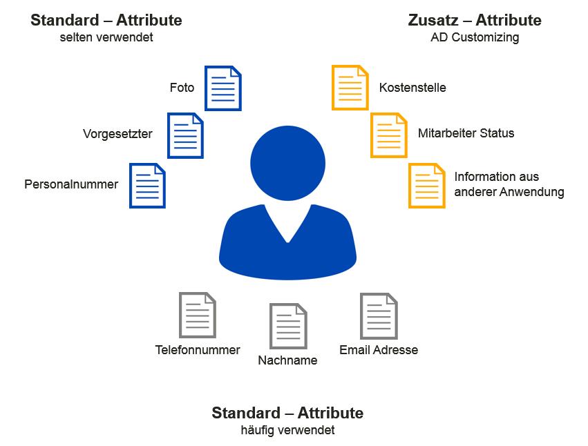 Active Directory Benutzerverwaltung