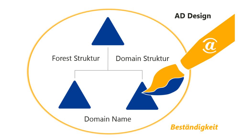 AD Design - Beständigkeit