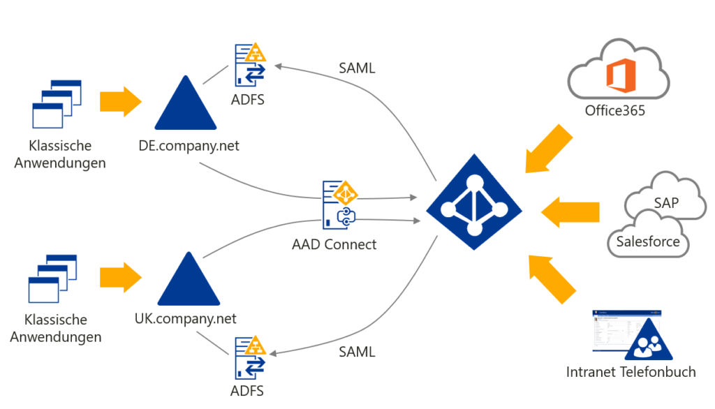 Azure Active Directory Design - FirstAttribute AG