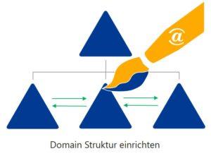 Domain Struktur einrichten