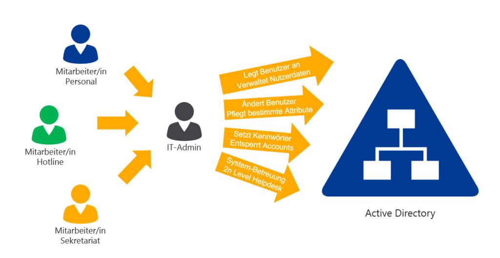 Active Directory Benutzerverwaltung delegieren mit IDM-Portal