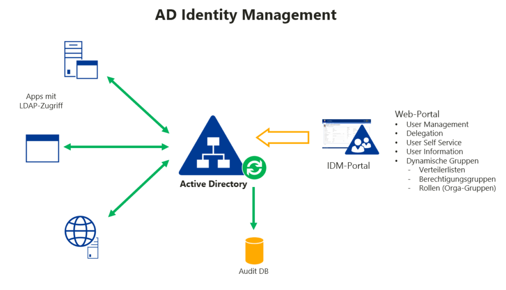 AD Identity Management