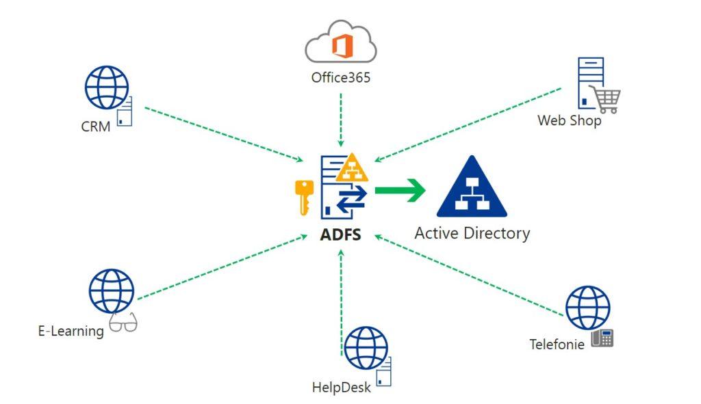 ADFS Betrieb - FirstAttribute