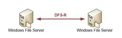 DFS R - FirstAttribute AG
