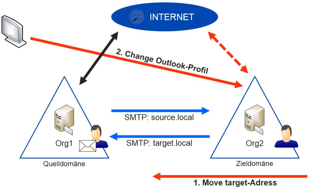 Ablauf eines Switches - Migration Manager for Exchange