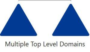 Domain Struktur einrichten - Multiple Top Level Domain Modell