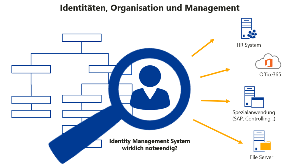 Organisations-Management mit FirstAttribute AG