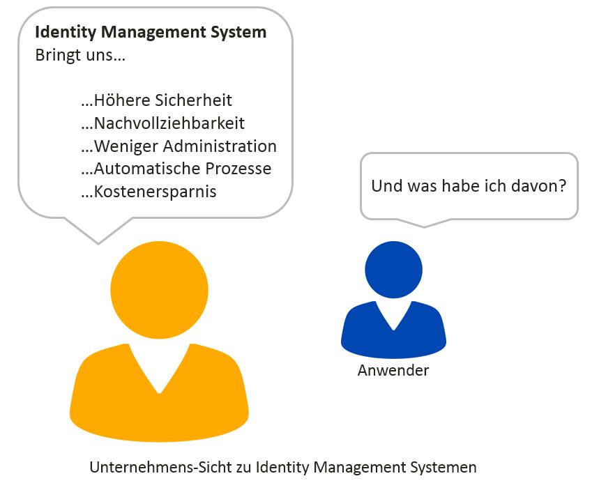 Unternehmens-Sicht zu Identity Management Systemen