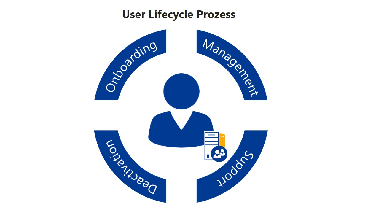 User Lifecycle Prozess