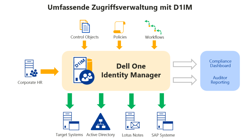 Umfassende Zugriffsverwaltung mit D1IM