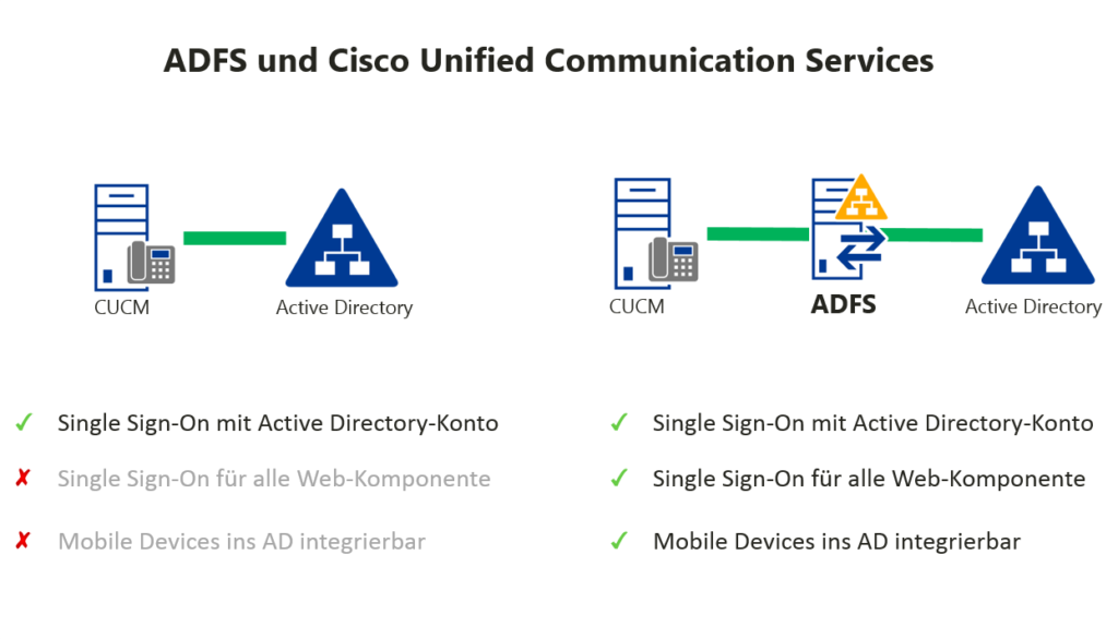 ADFS und Cisco Unified Communications Manager