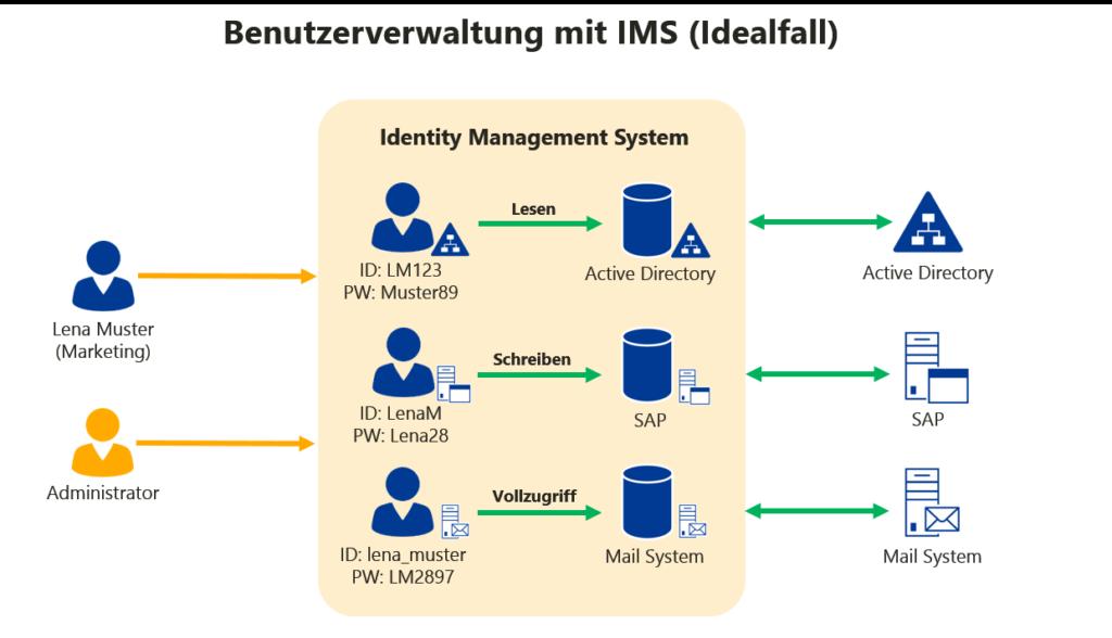Identity Management Systeme - Bentzerverwaltung mit IMS (Idealfall)