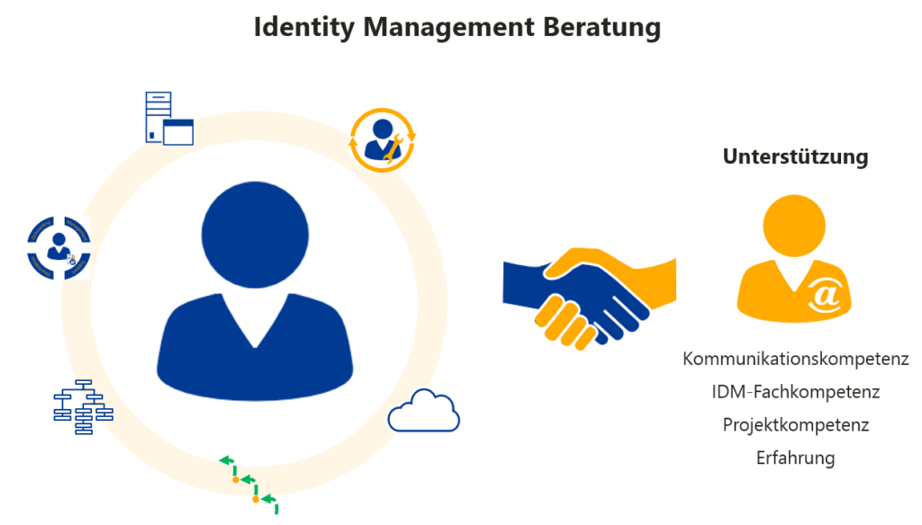 Identity Management Beratung
