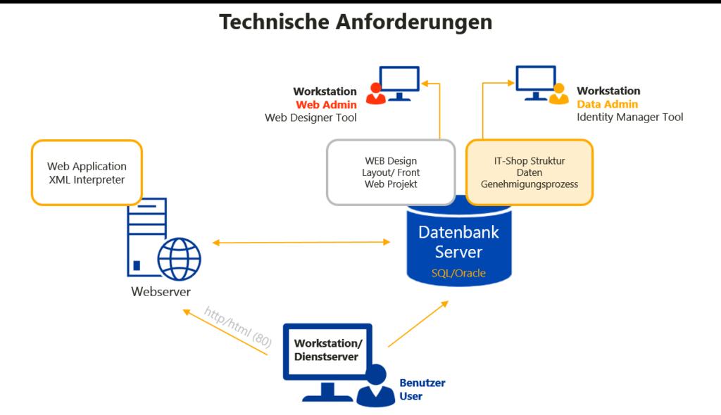 Technische Anforderungen mit Dell One Identity Manager