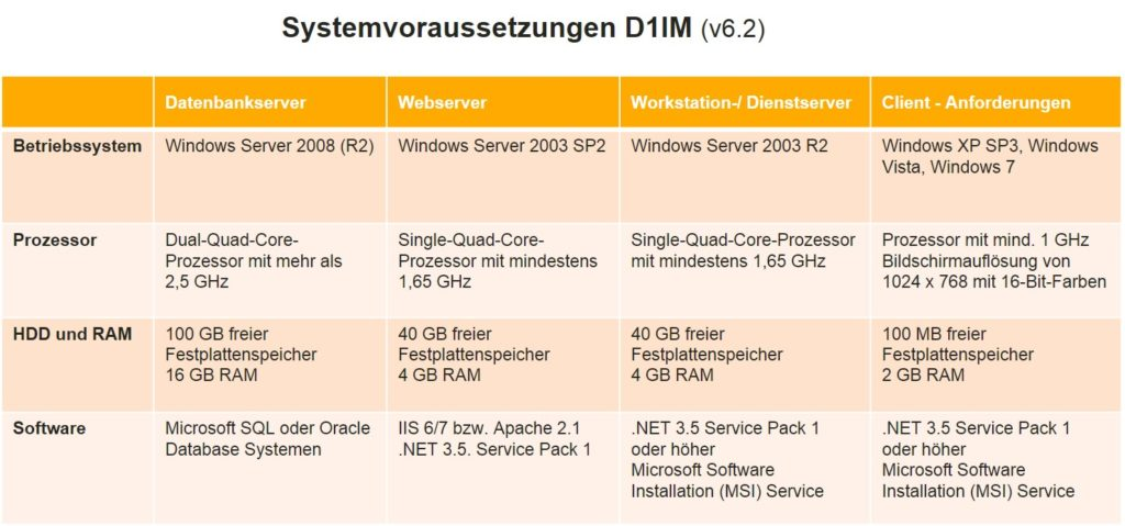Systemvoraussetzungen D1IM