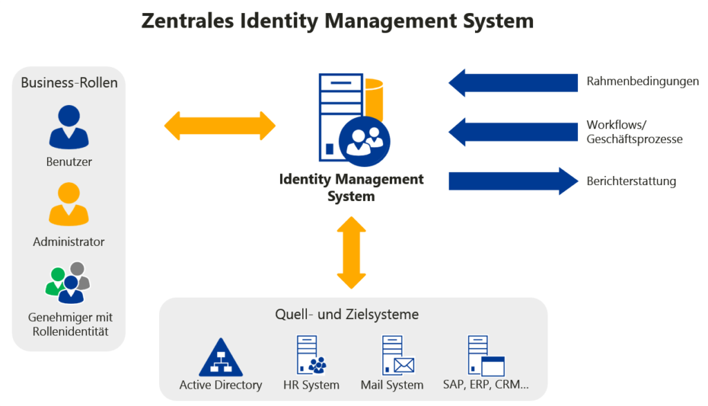 Identity Management Systeme - Zentrales Identity Management System