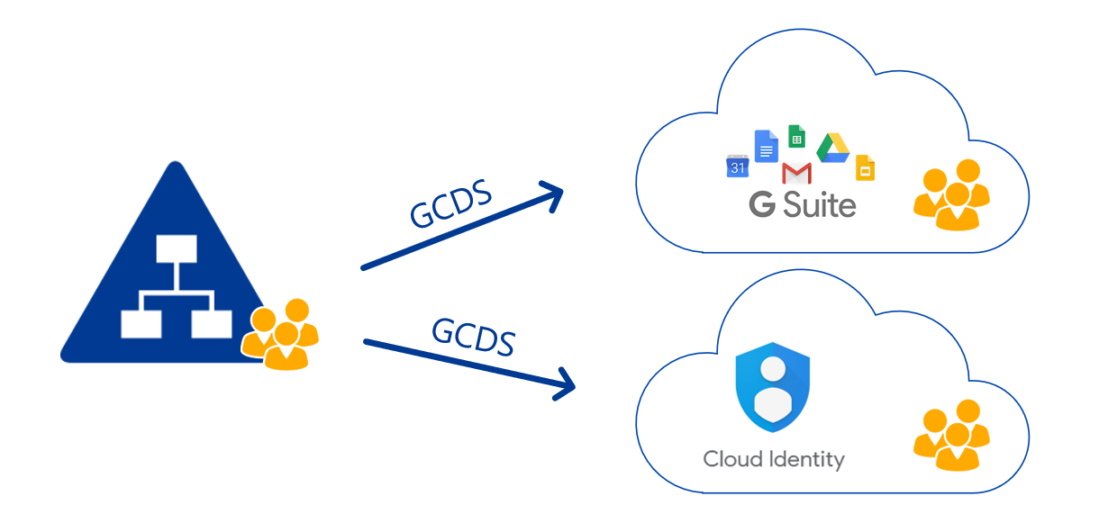 G Suite mit Cloud Identity und Active Directory - FirstAttribute AG