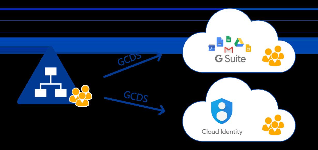 Active Directory mit Google Cloud Identity und G Suite synchronisieren