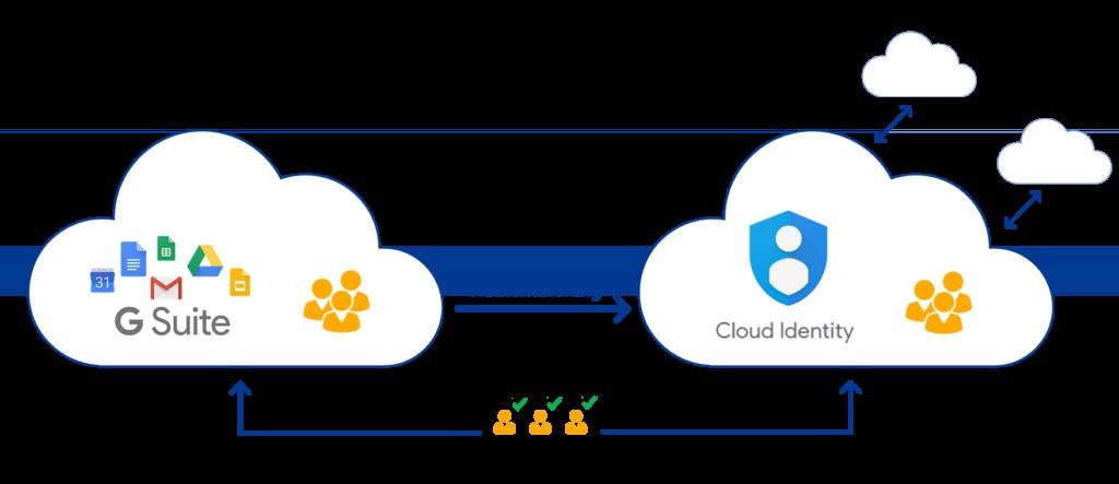 Der Cloud-Verzeichnisdienst von Google