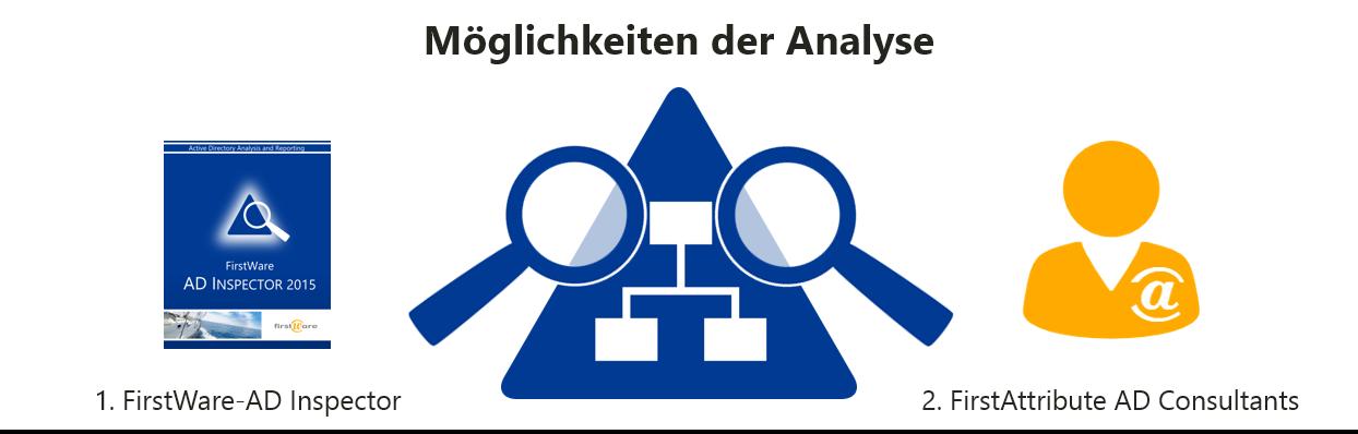 Moeglichkeiten-AD-Analyse