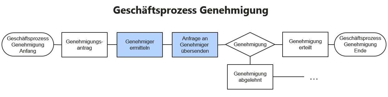 Workflow und Prozess