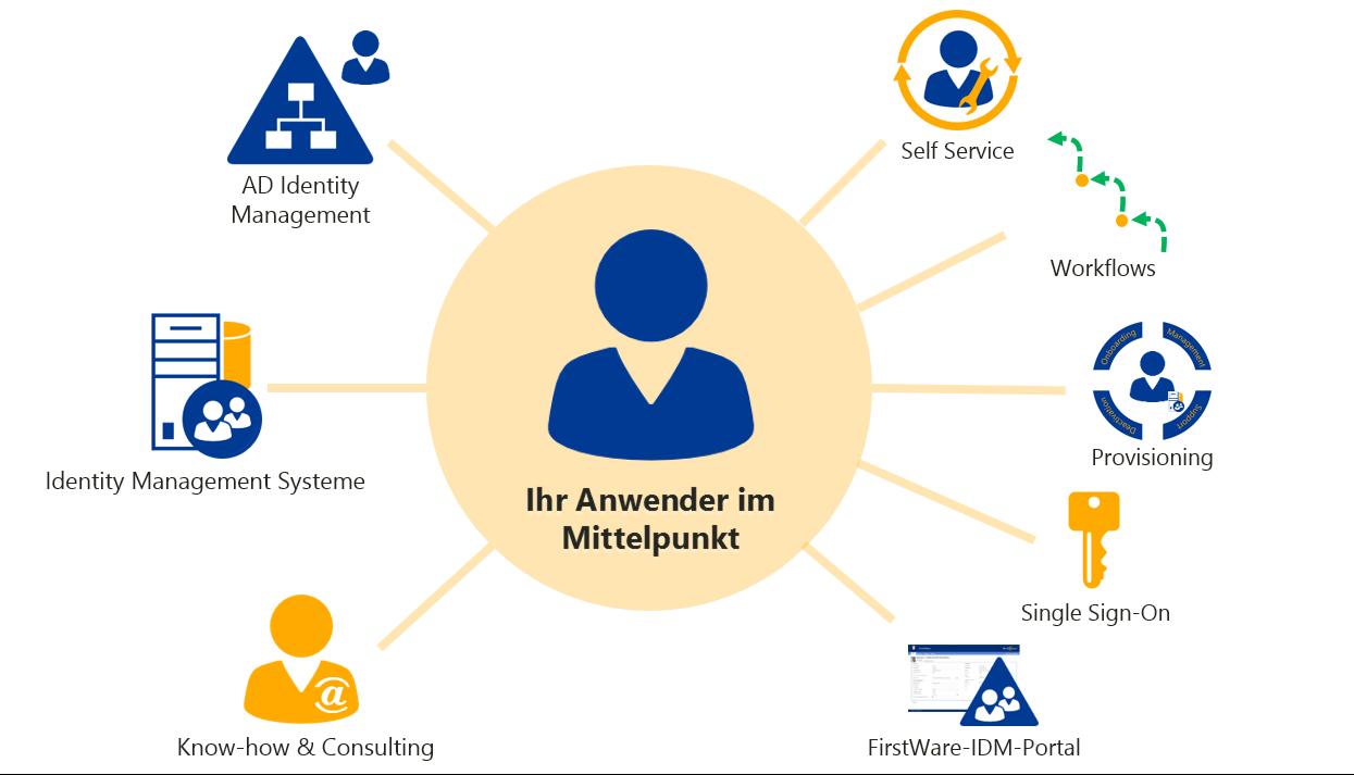 Anwender im Mittelpunkt - Identity Management