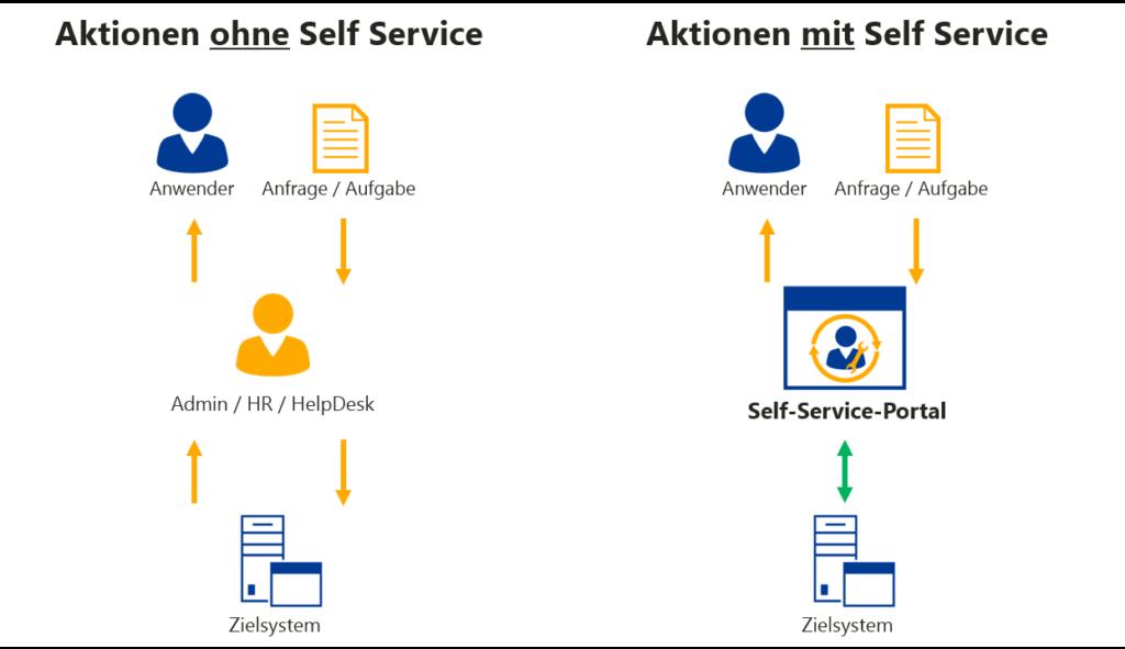Aktionen mit und ohne Self Service
