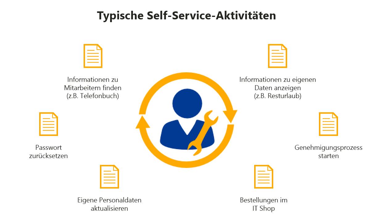 Typische Self-Service-Aktivitäten