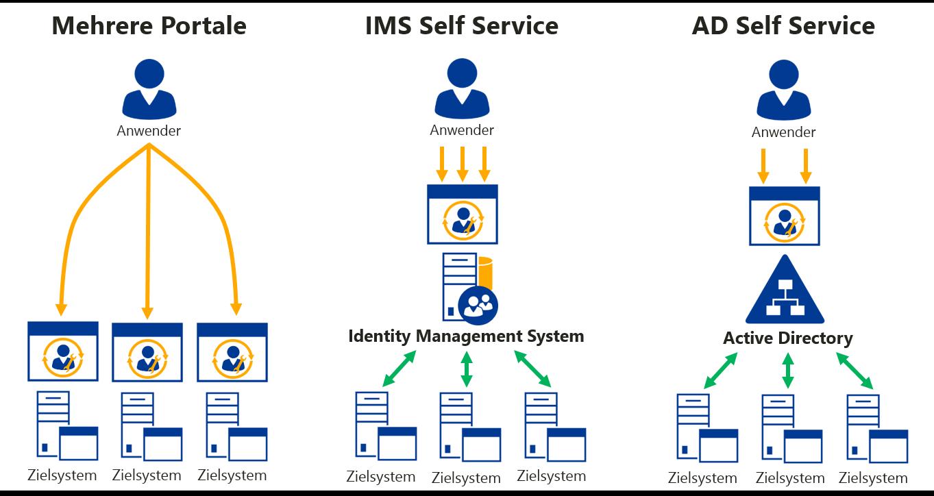 Self Service pro System