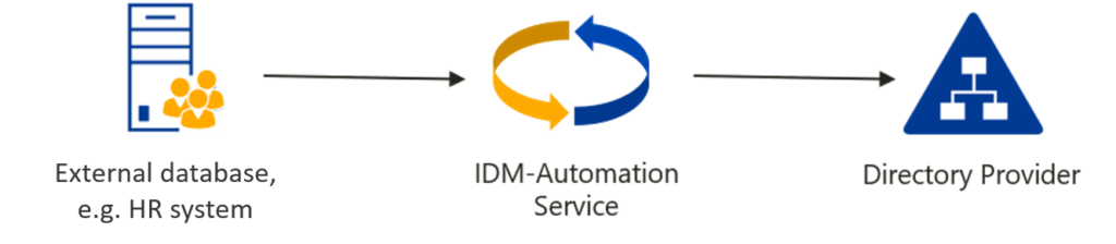 Synchronize data from HR to AD with IDM-Automation