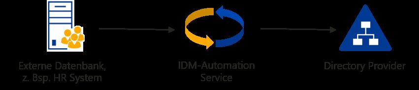 Personaldaten von HR nach AD mit IDM-Automation