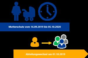 Zeitpunkte für Änderungen festlegen - Workflow-Management