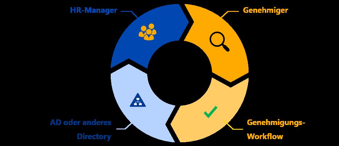 Genehmigungs-Workflow-Management