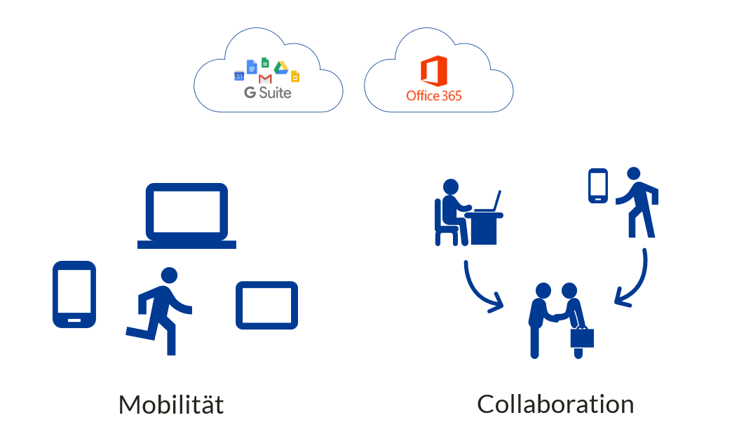 Mobilitaet-und-Collaboration-G-Suite-O365-Cloud