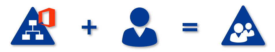 FirstWare IDM-Portal - Identität Management System auf AD basiert
