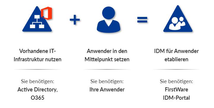 User Provisioning mit IDM-Portal