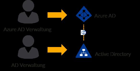 Benutzerverwaltung in M365 und AD Hybrid-Umgebung