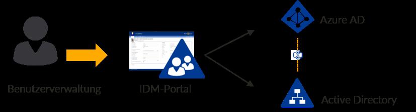 Hybrid-Umgebung mit IDM-Portal verwalten