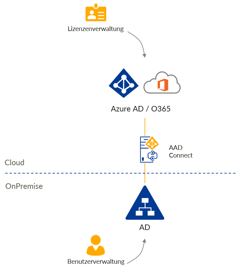 Hybrid Umgebung - Office 365 und Active Directory