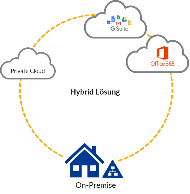 Hybrid IT-Umgebung