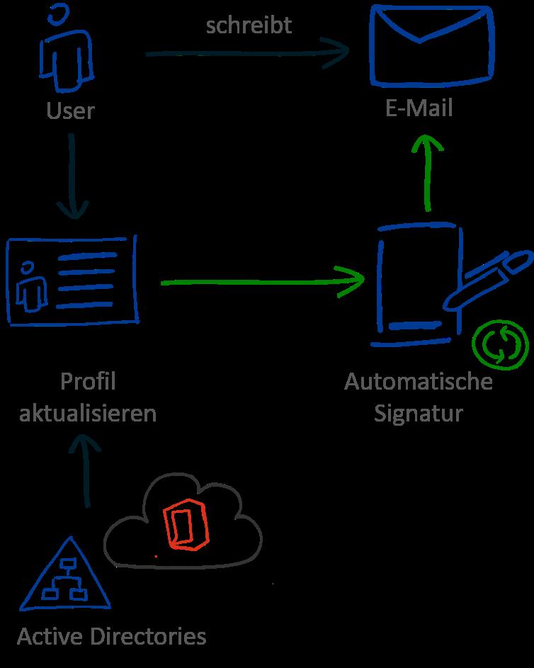 Automatische E-Mail Signatur