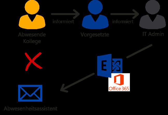 IT-Admin setzt Outlook Abwesenheitsassistent für Kollegen