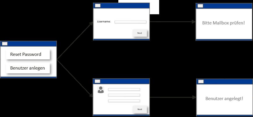 Customized Password-Reset Portal mit Smart Pages - IDM-Portal