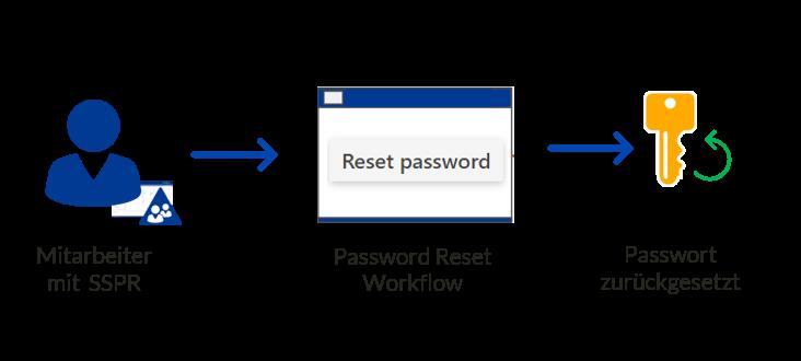 SSPR-Workflow-Passwort-zuruecksetzen