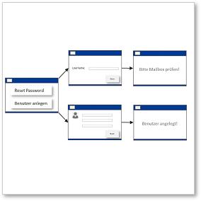 Customized Password Reset Portal