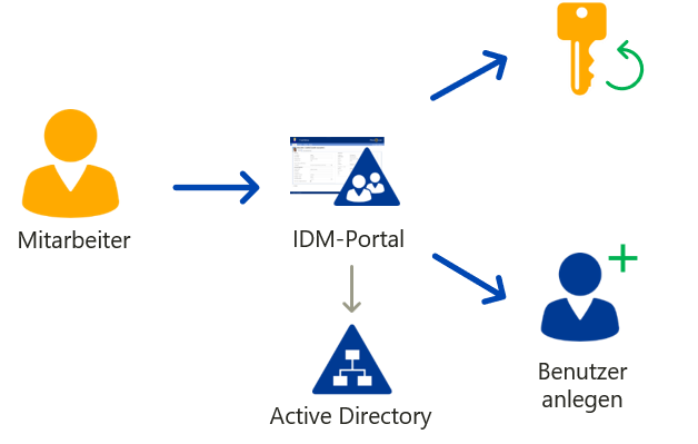 Customized Password-Reset Portal - SSPR - IDM-Portal